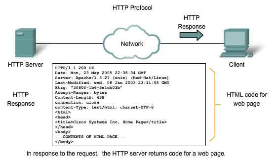 HTTP-protocol