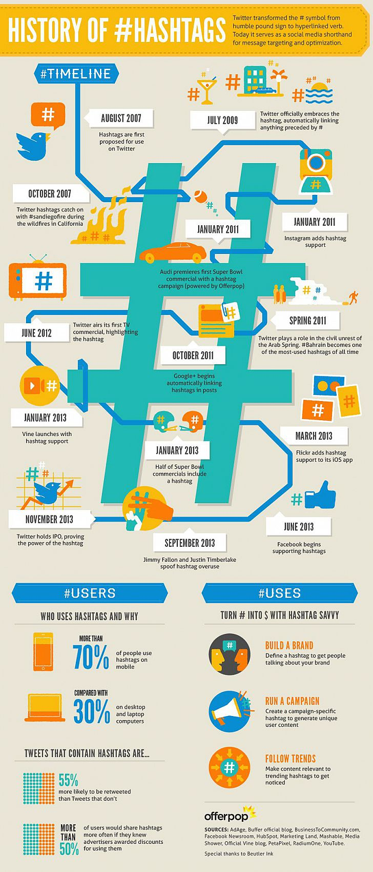 infographics-history-of-the-hashtag--thumb--fullwidth